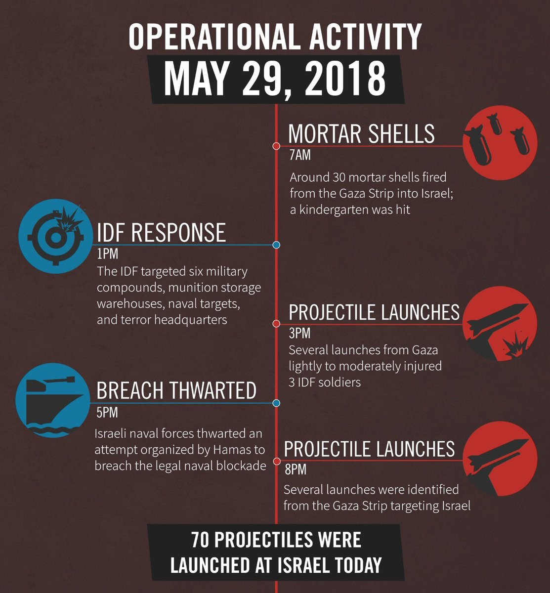 IDF May 29-2018