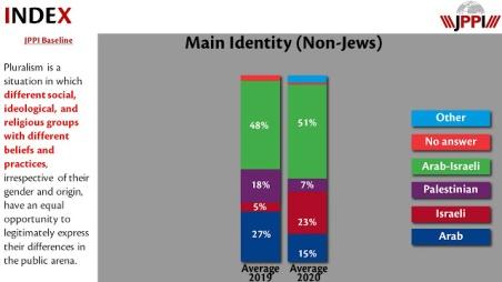 Arab-Israeli identity